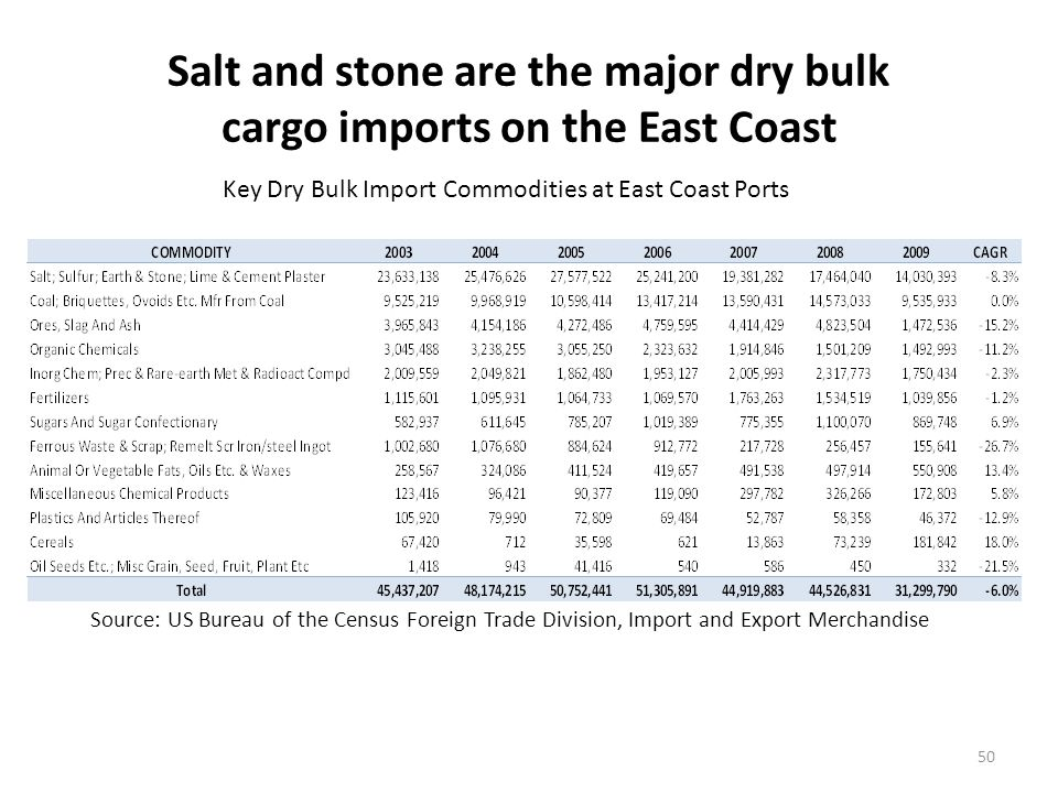 South America and Canada are the major dry bulk trading partners
