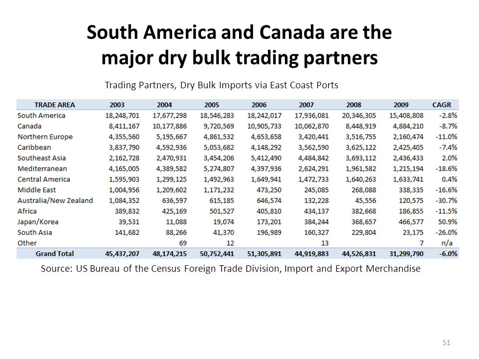 Dry bulk imports via New England ports are a small share of total East Coast dry bulk imports