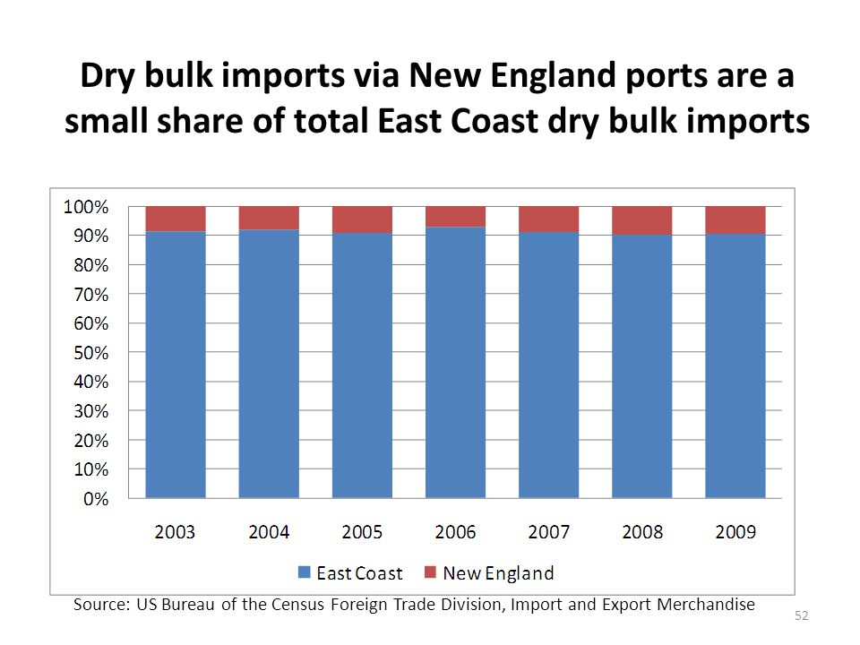 Dry bulk imports via New England ports have not shown growth over time