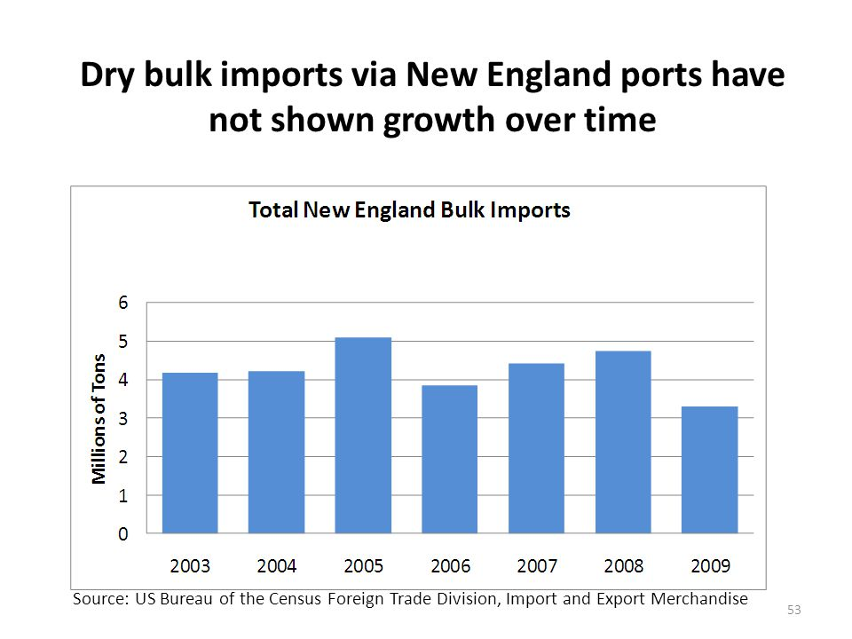 Bridgeport, Providence and Boston are the major dry bulk import ports, but dry bulk imports have fallen at Providence