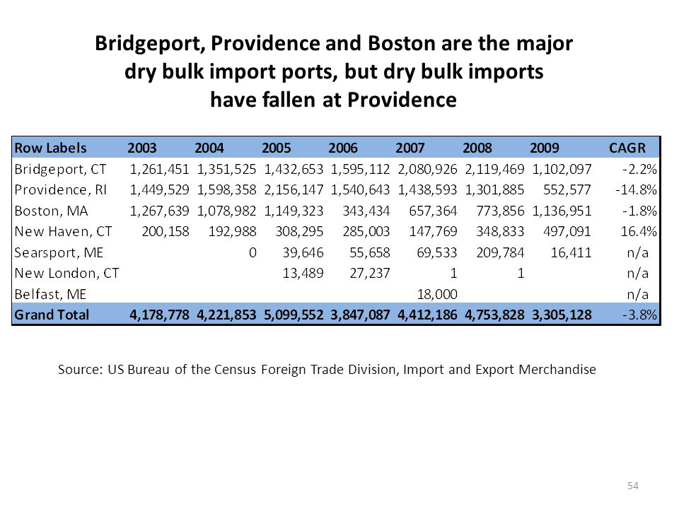 Coal and salt are the key import dry bulk cargoes at New England ports