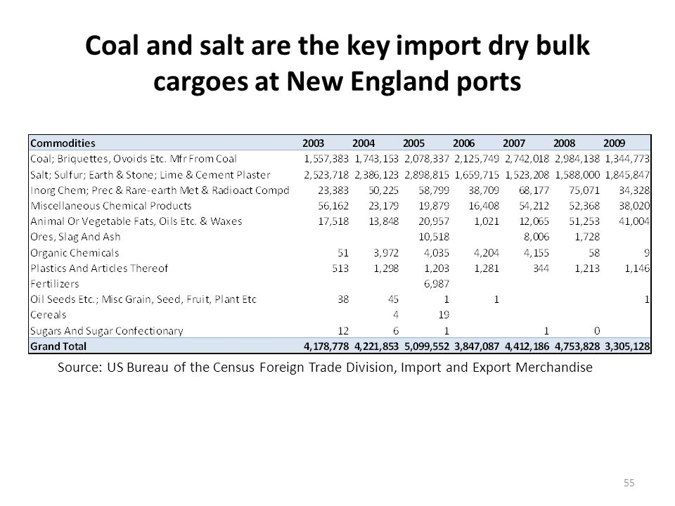 Coal from SE Asia and salt from South America are the major trading partners with NE ports for dry bulk cargo imports