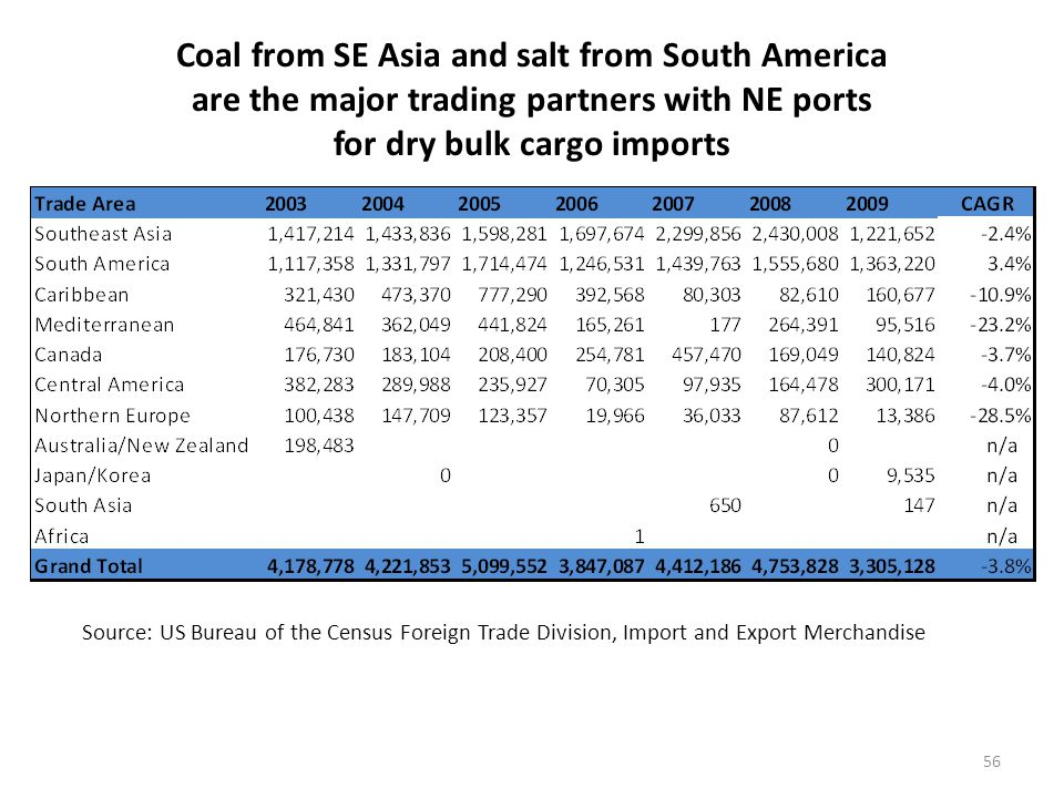Providence has experienced a significant decline in coal and salt imports