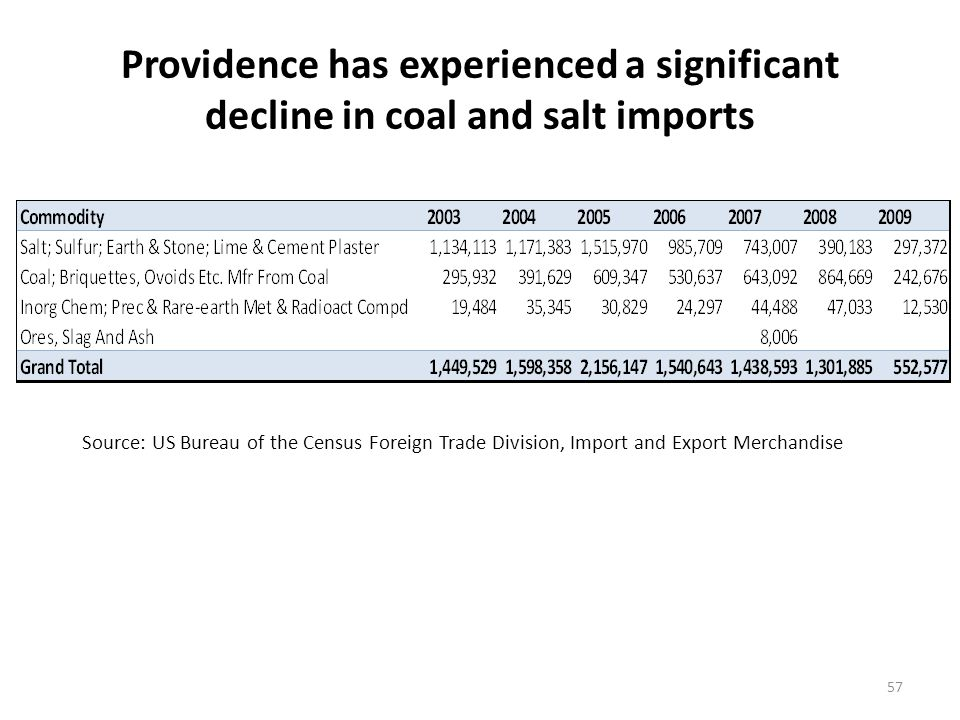 Coal is the only dry bulk import handled at Bridgeport