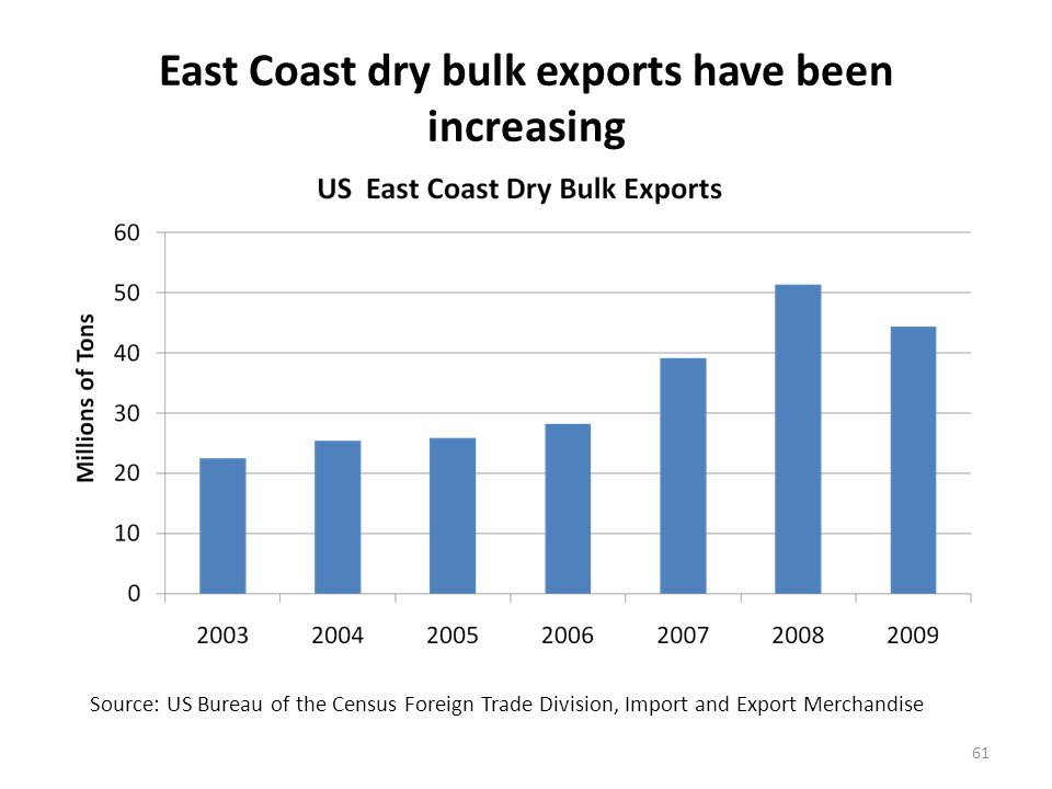 The Virginia Port Authority and the Port of Baltimore are leading dry bulk export ports (primarily coal)