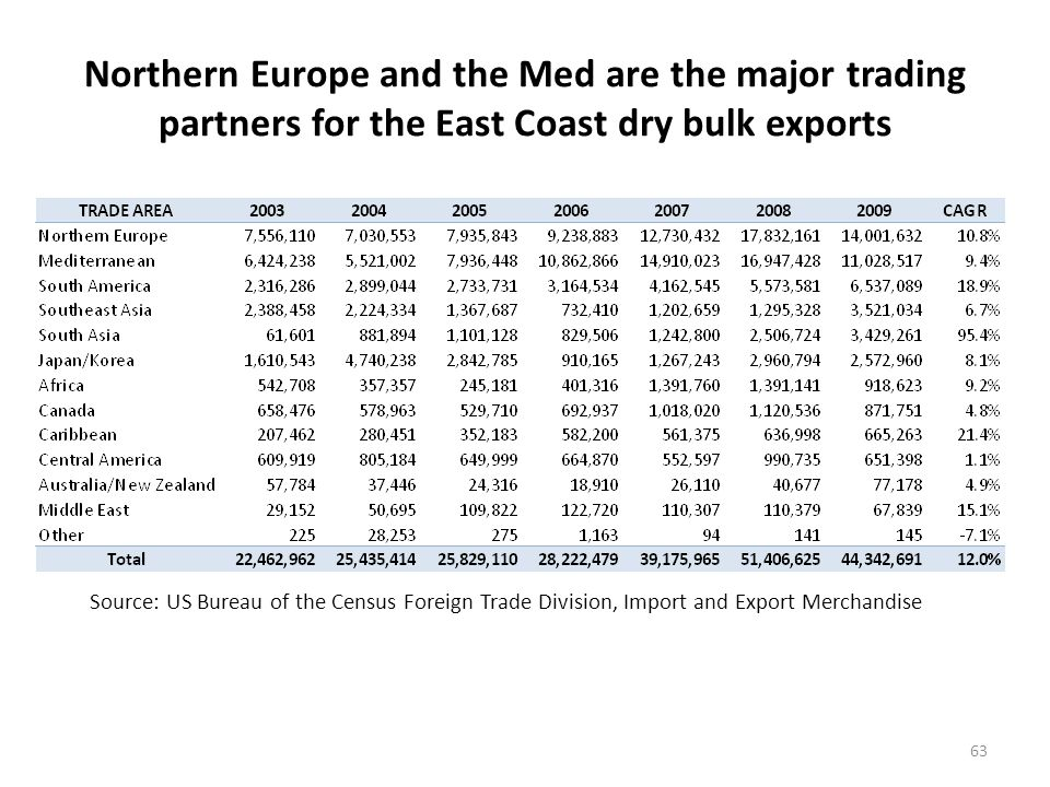 Coal and scrap are the leading dry bulk export commodities via East Coast ports