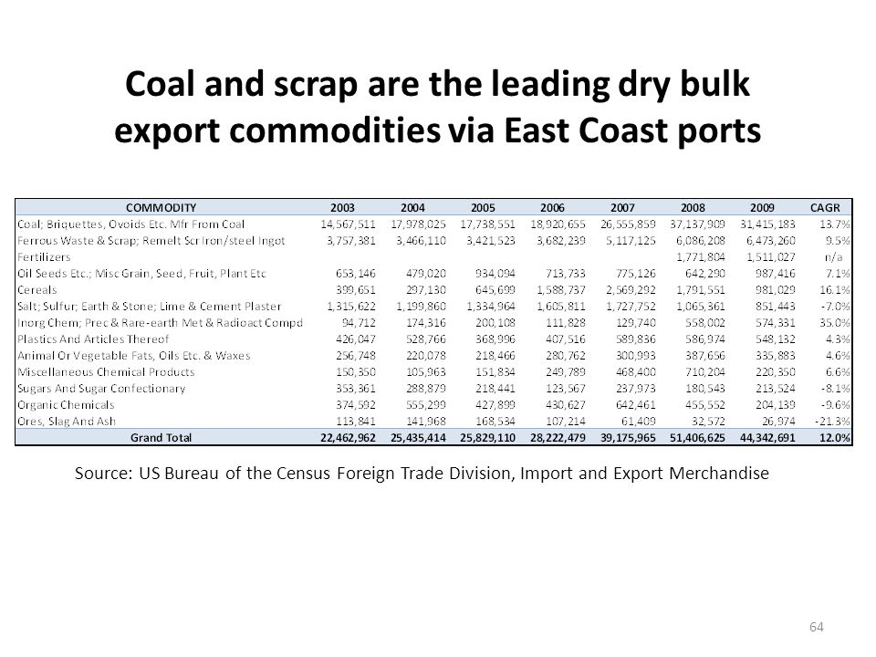 New England dry bulk exports are small in comparison to East Coast dry bulk exports