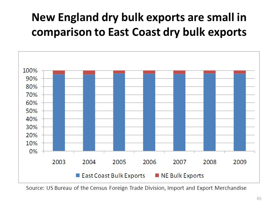 New England dry bulk exports have shown growth since 2006