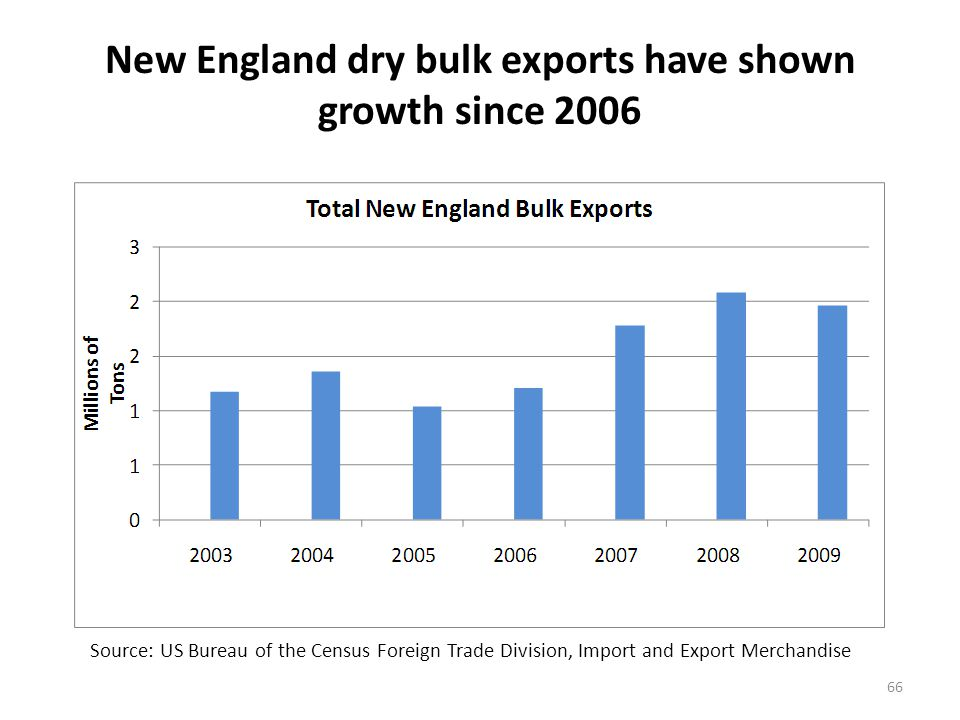 Boston leads the New England dry bulk exports