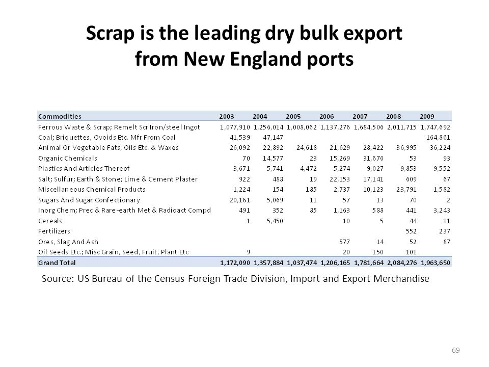 Scrap exports are the key dry bulk export from Boston