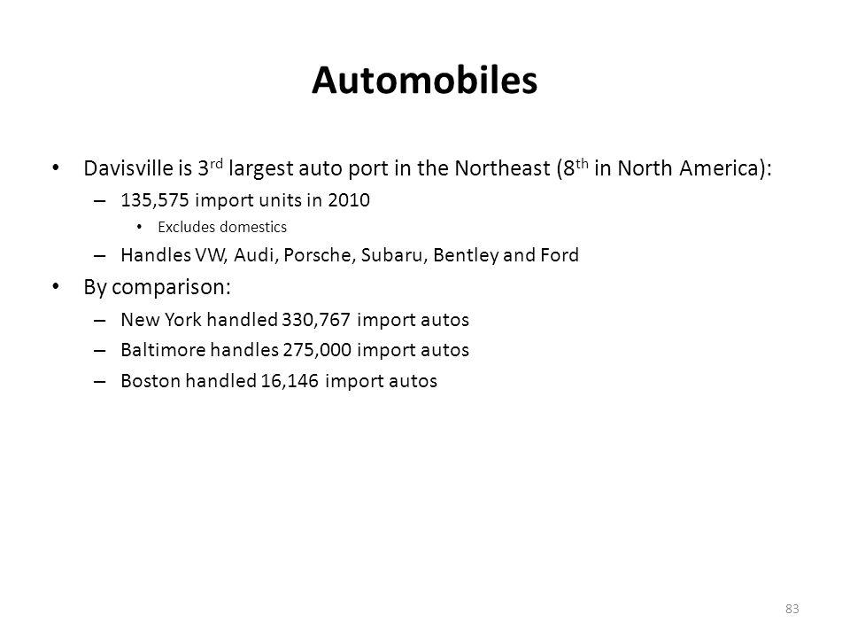 Automobiles (cont'd) Auto markets served via Davisville:
