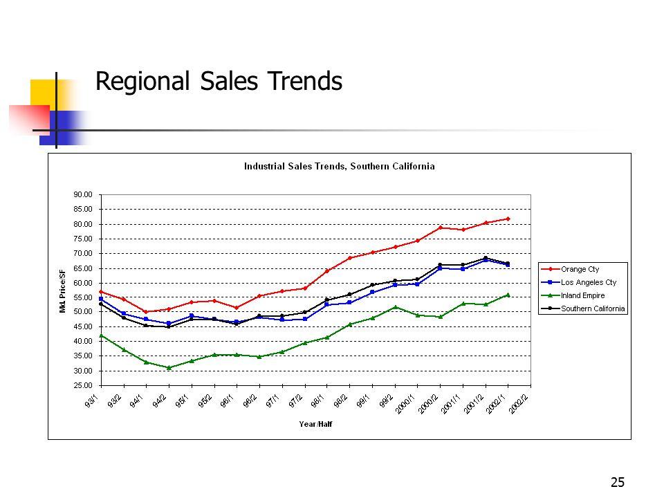 Regional Sales Trends