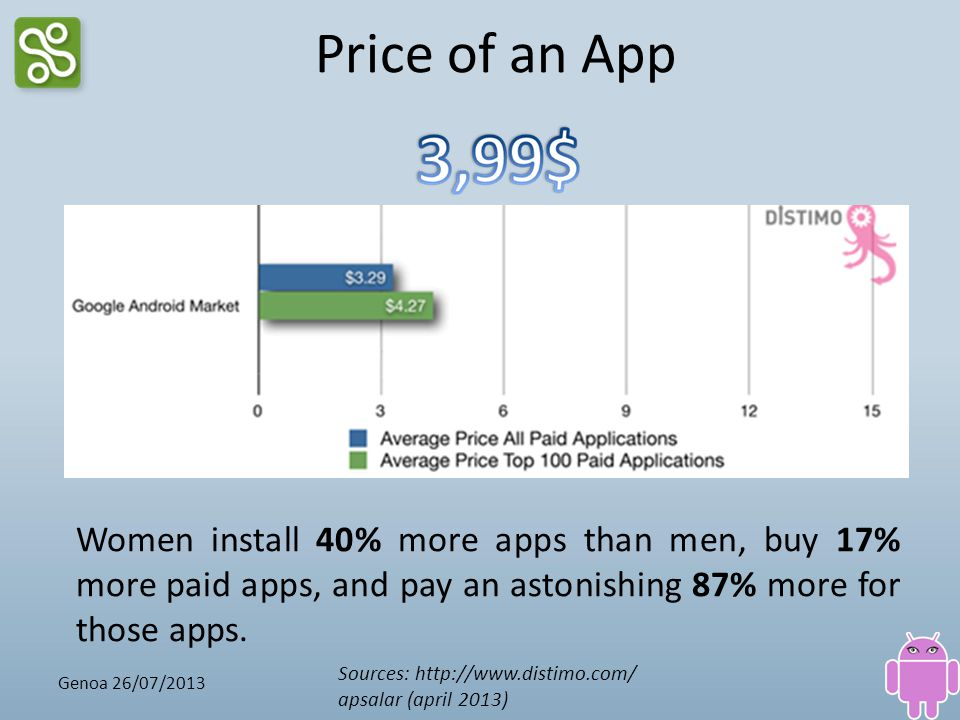 Price of an App Women install 40% more apps than men, buy 17% more paid apps, and pay an astonishing 87% more for those apps.