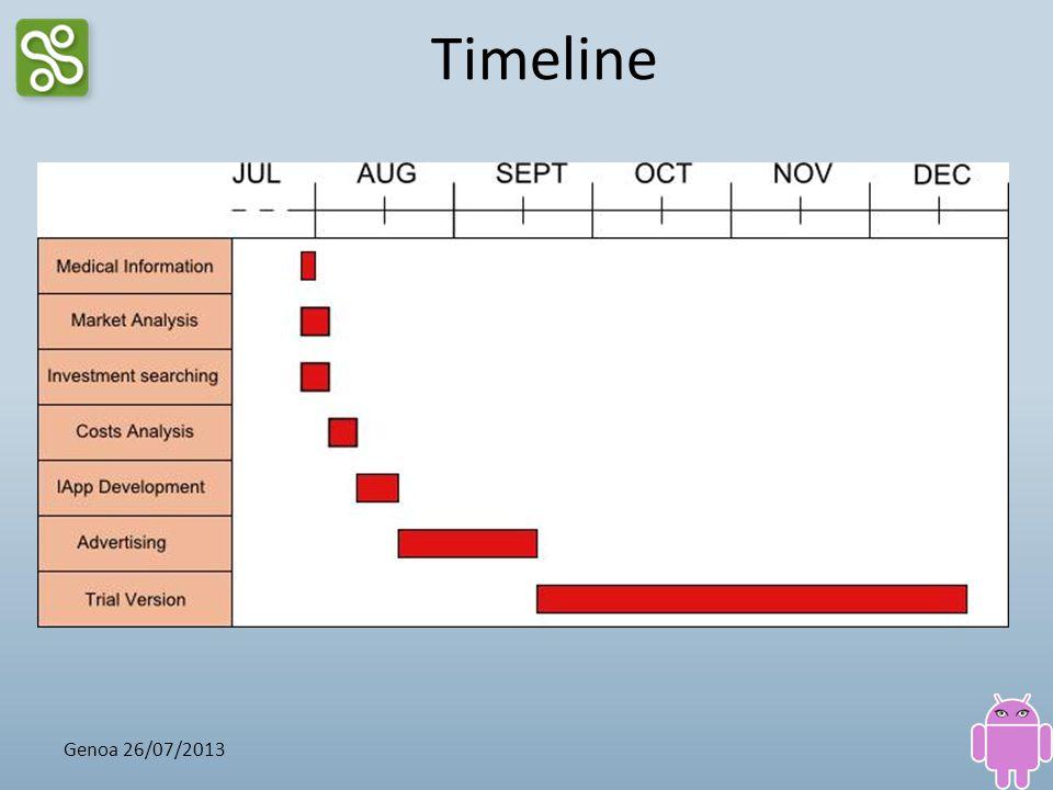 Timeline Genoa 26/07/2013