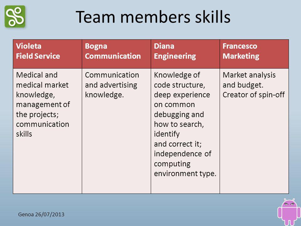Team members skills Violeta Field Service Bogna Communication Diana