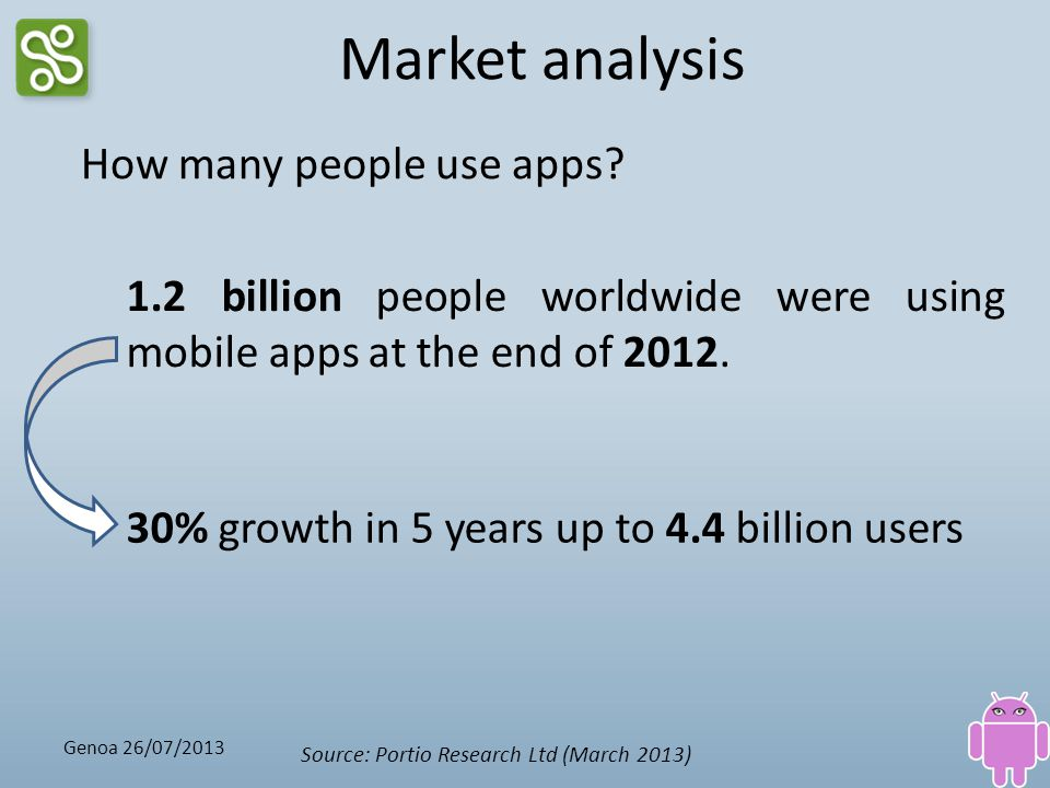 Market analysis How many people use apps