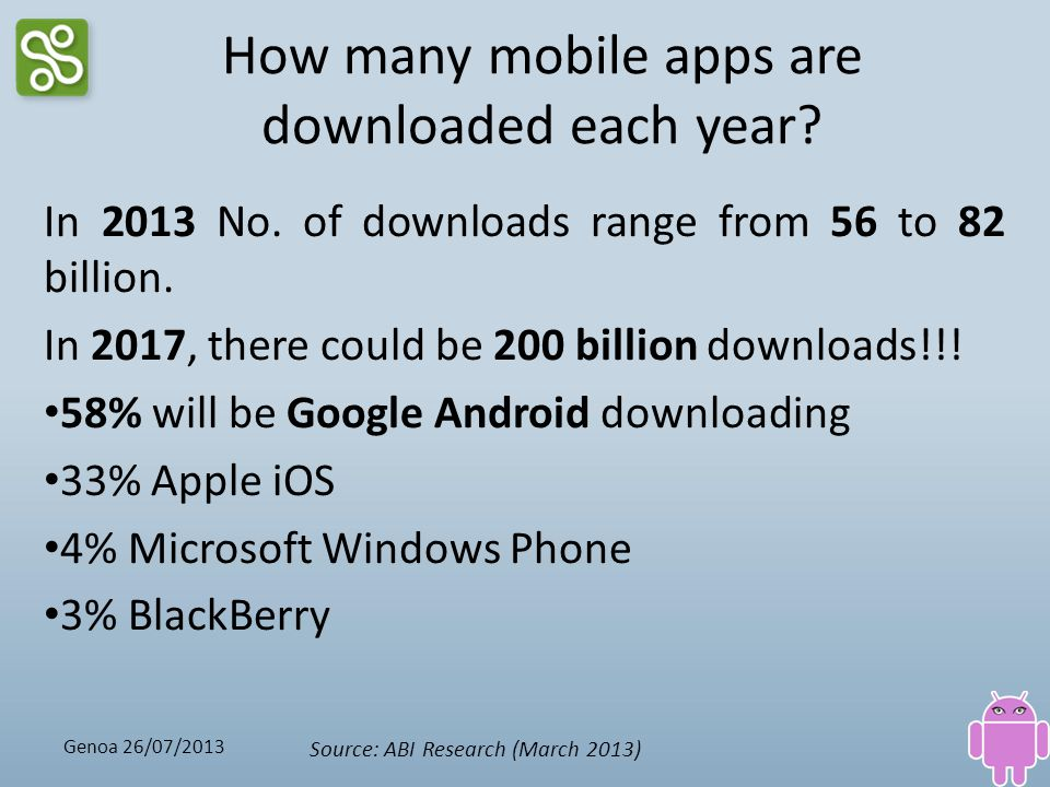 How many mobile apps are downloaded each year
