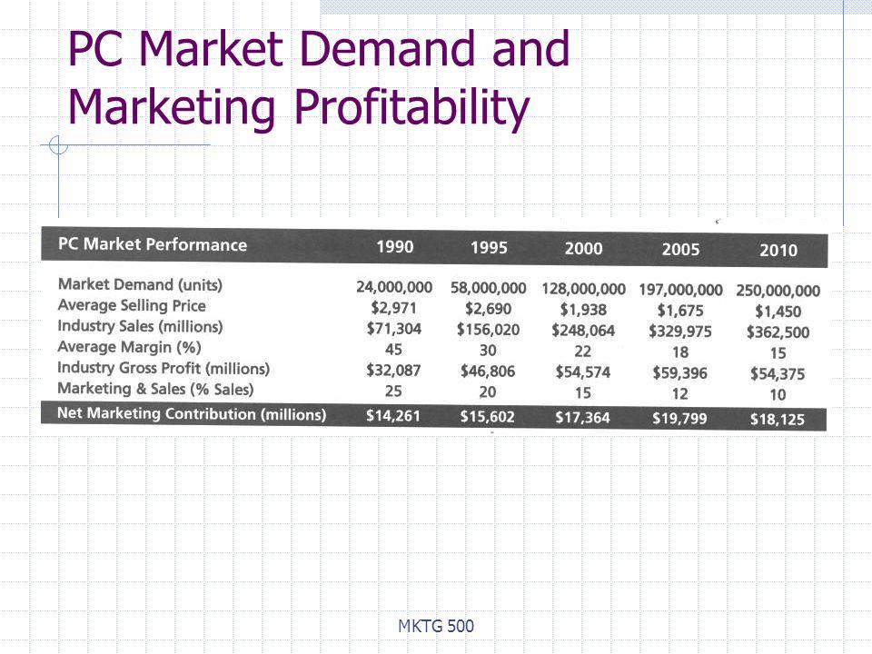 PC Market Demand and Marketing Profitability