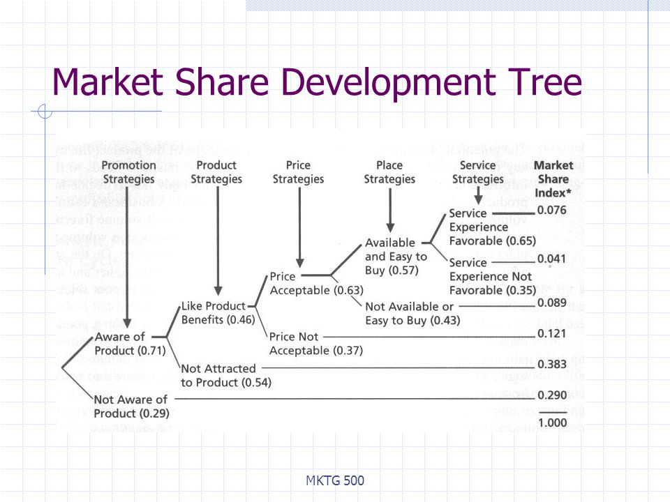 Market Share Development Tree