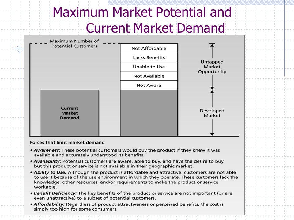 Maximum Market Potential and Current Market Demand