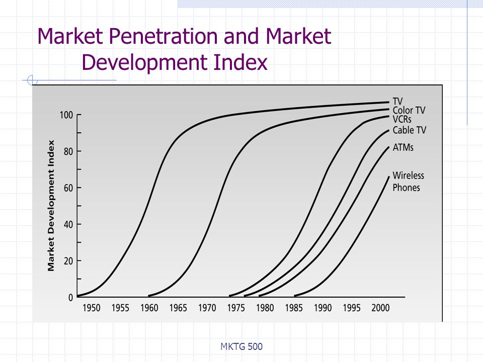 Market Penetration and Market Development Index