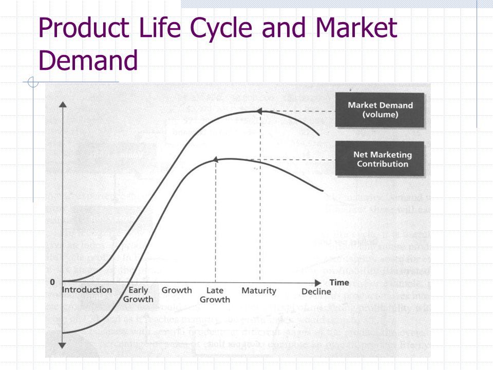Product Life Cycle and Market Demand