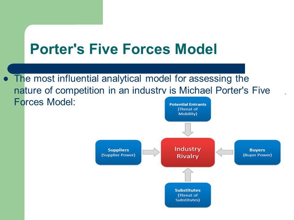 Porter s Five Forces Model