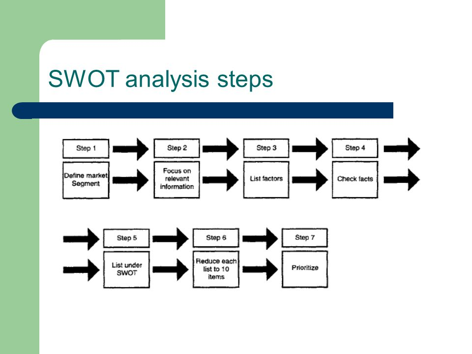SWOT analysis steps