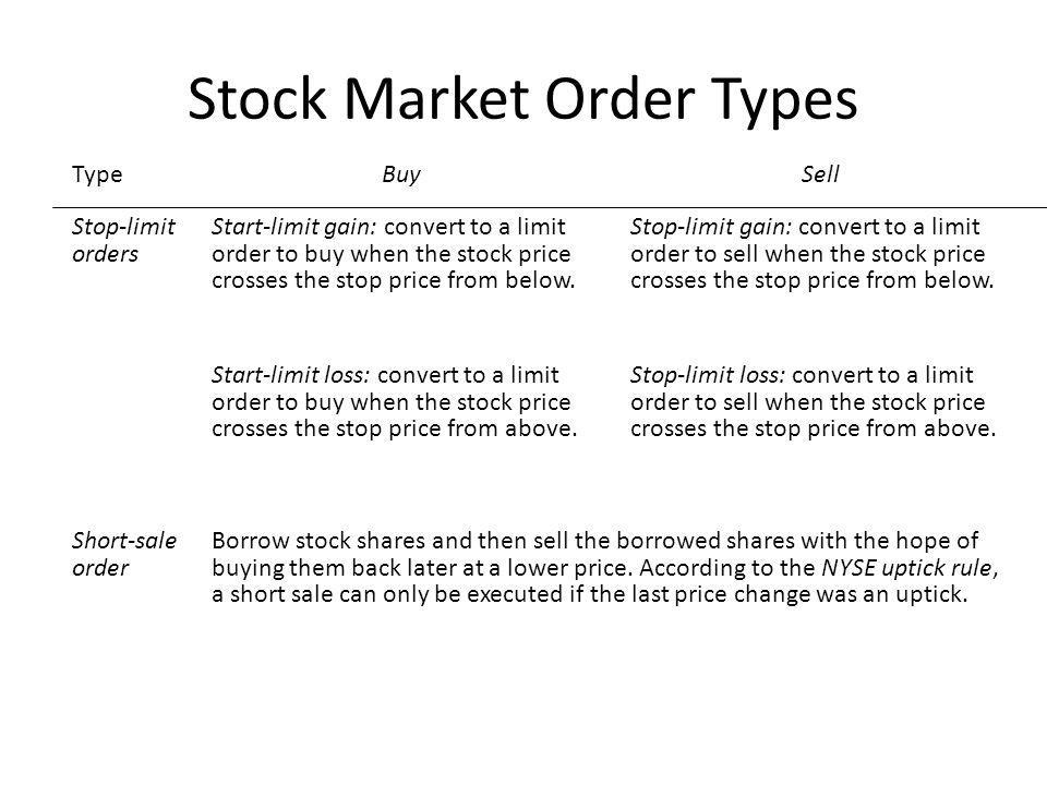 Stock Market Order Types