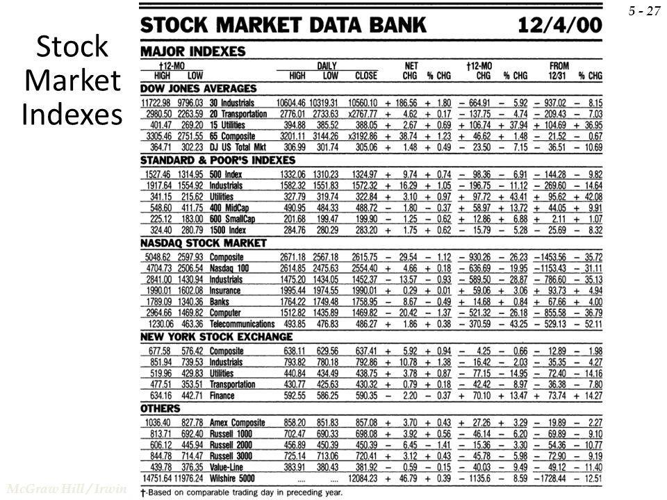 5 - 27 Stock Market Indexes McGraw Hill / Irwin