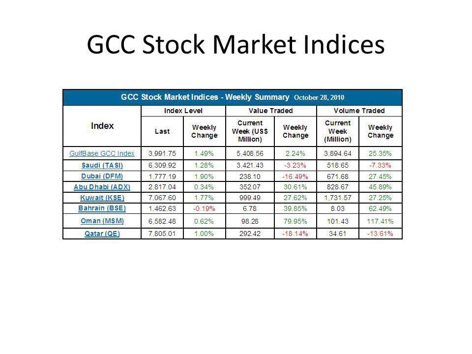 GCC Stock Market Indices