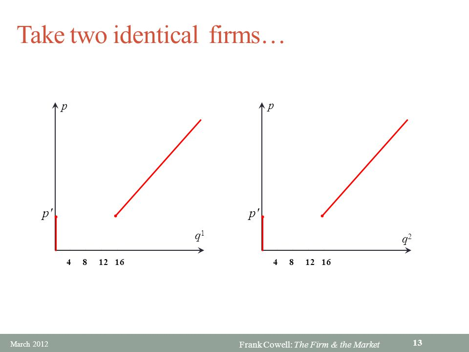 Take two identical firms…