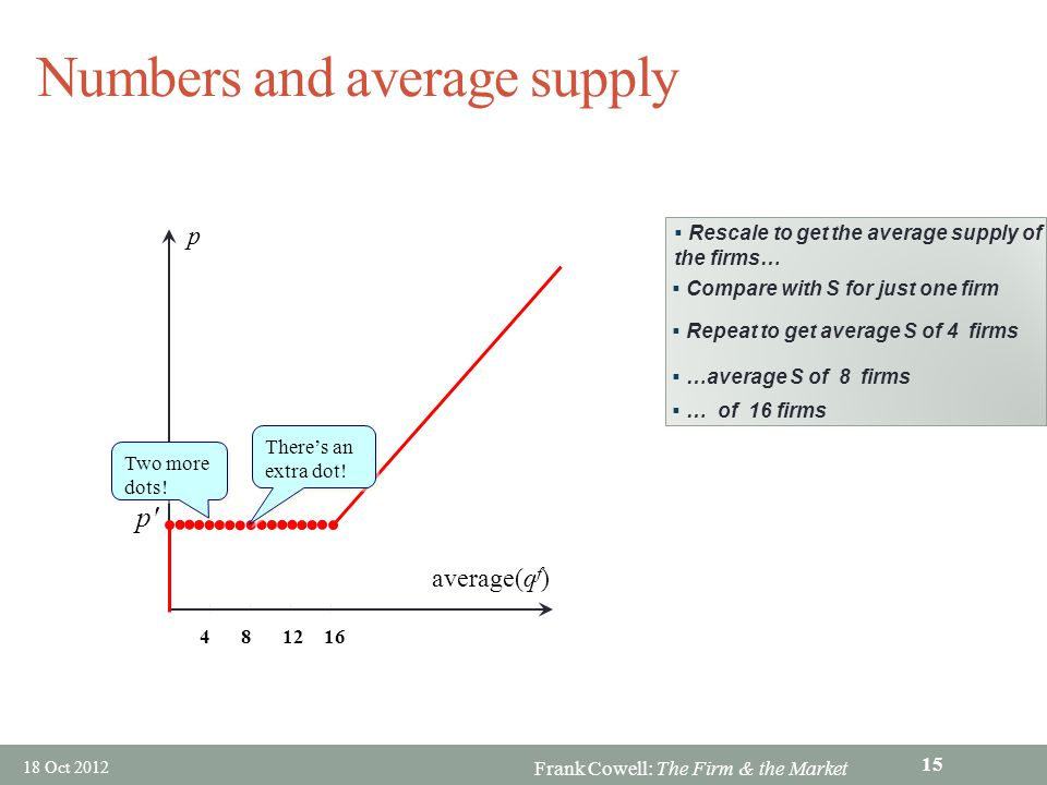 Numbers and average supply