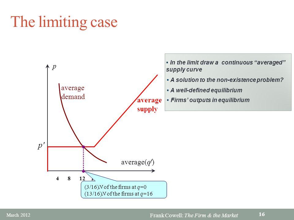 The limiting case p p average demand average supply average(qf)