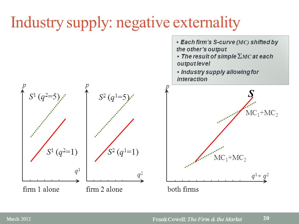 Industry supply: negative externality