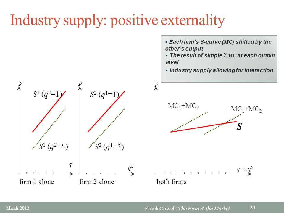 Industry supply: positive externality