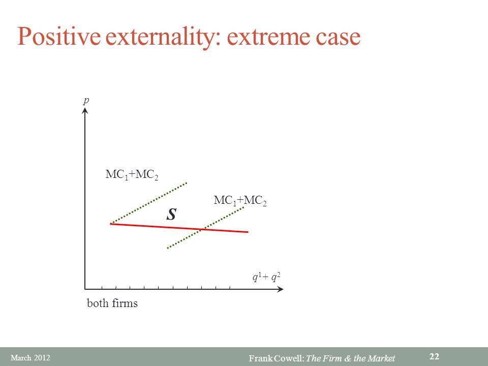 Positive externality: extreme case