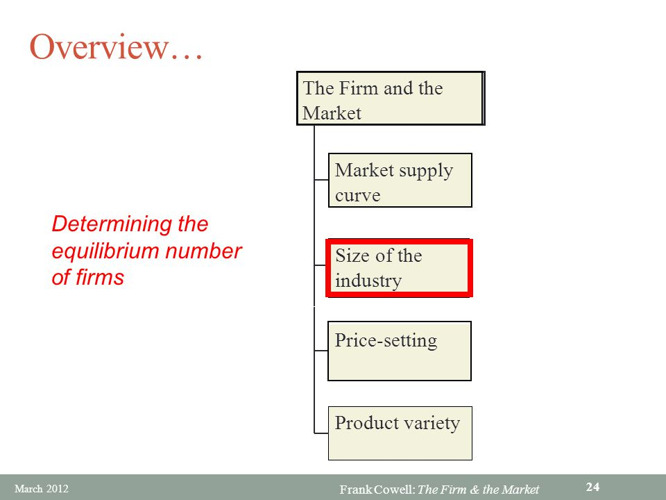Overview… Determining the equilibrium number of firms