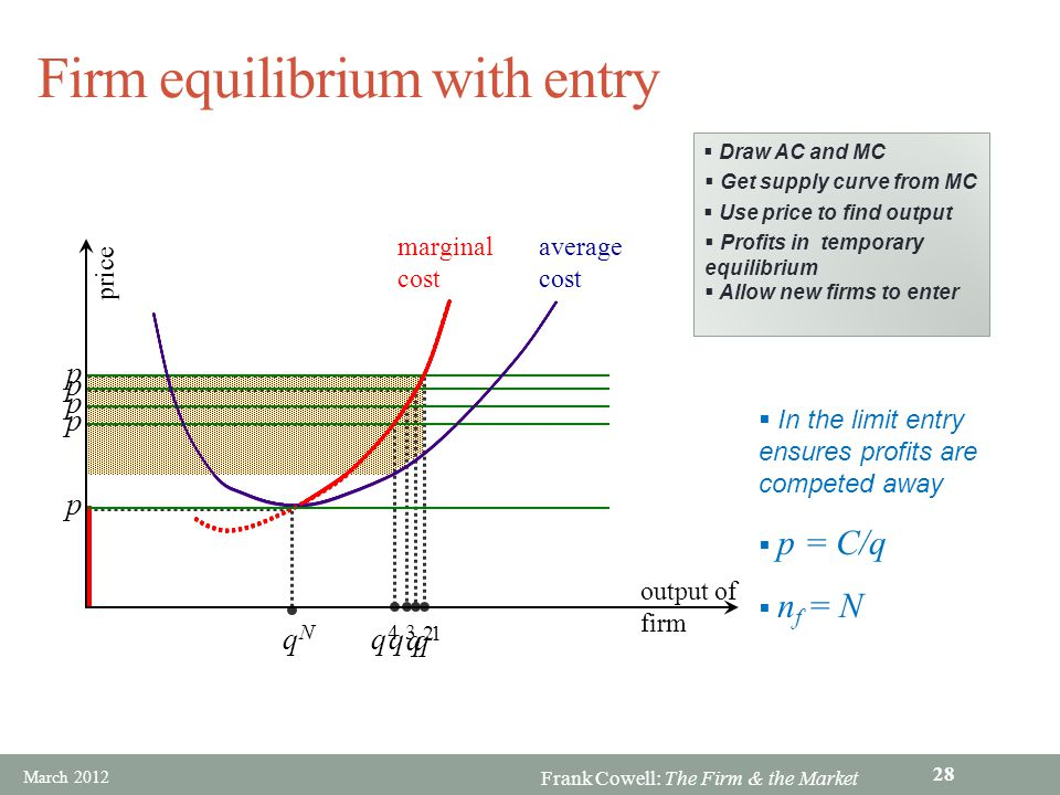 Firm equilibrium with entry