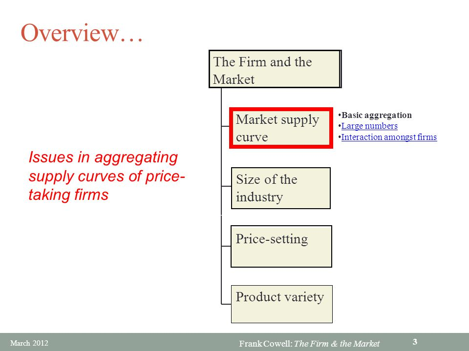 Overview… Issues in aggregating supply curves of price-taking firms