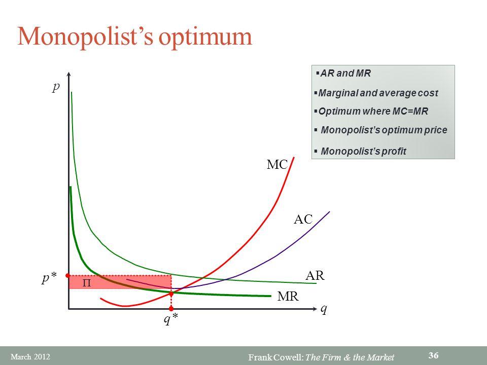 Monopolist's optimum p MC AC AR p* MR q q* P AR and MR