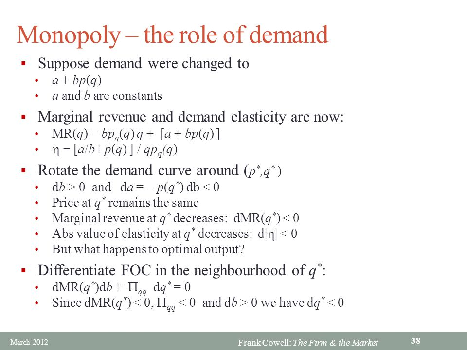 Monopoly – the role of demand