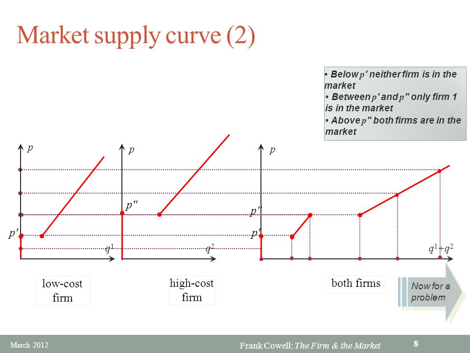 Market supply curve (2) p p p p low-cost firm high-cost firm