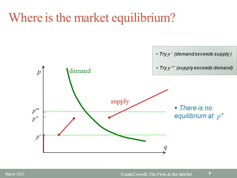 Where is the market equilibrium
