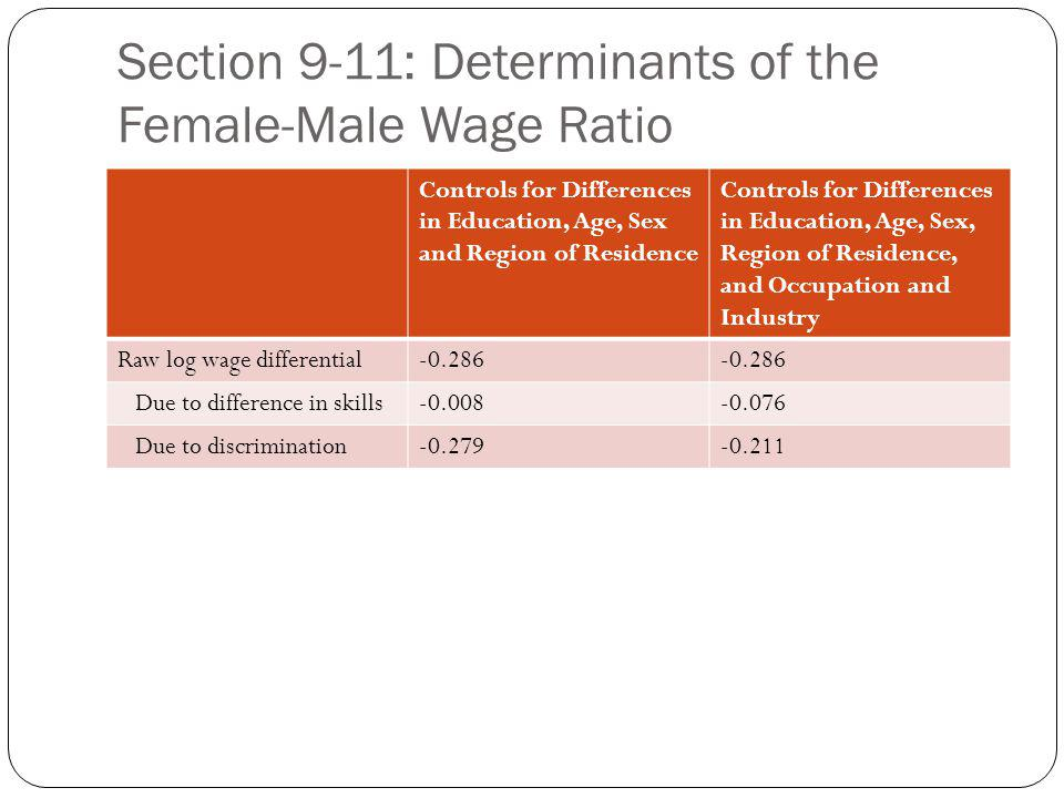 Section 9-11: Determinants of the Female-Male Wage Ratio