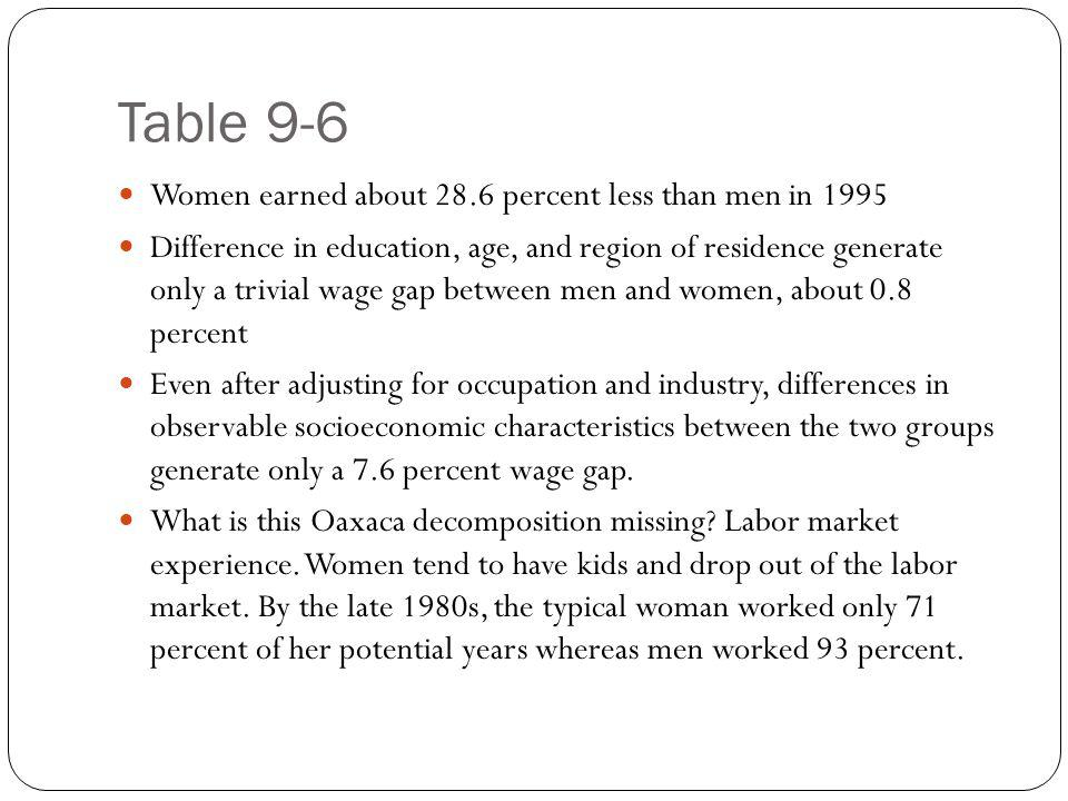 Table 9-6 Women earned about 28.6 percent less than men in 1995