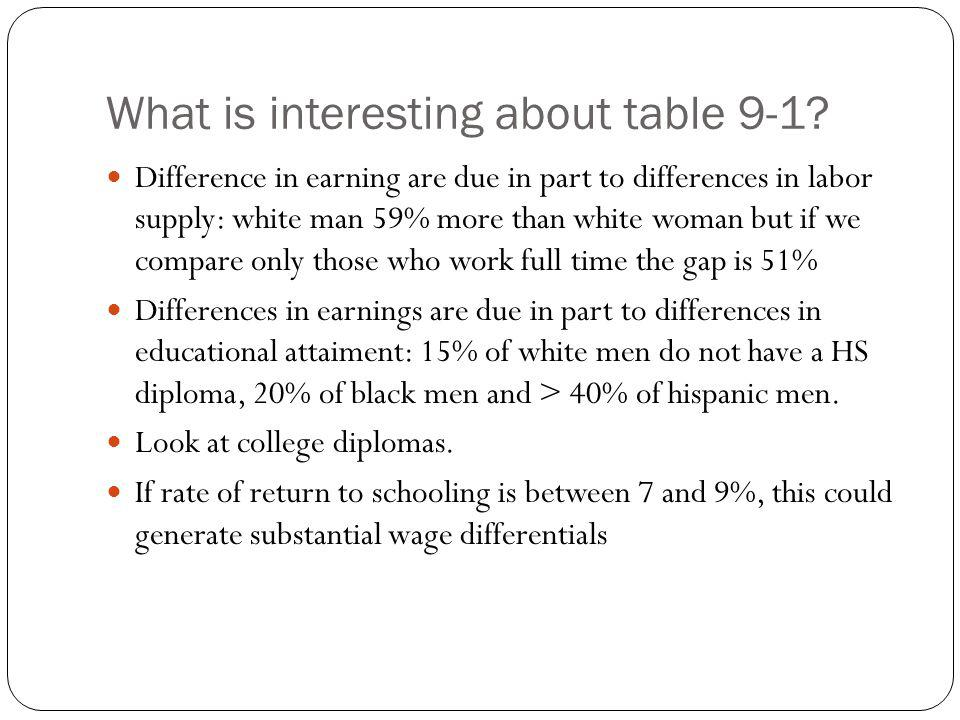 What is interesting about table 9-1