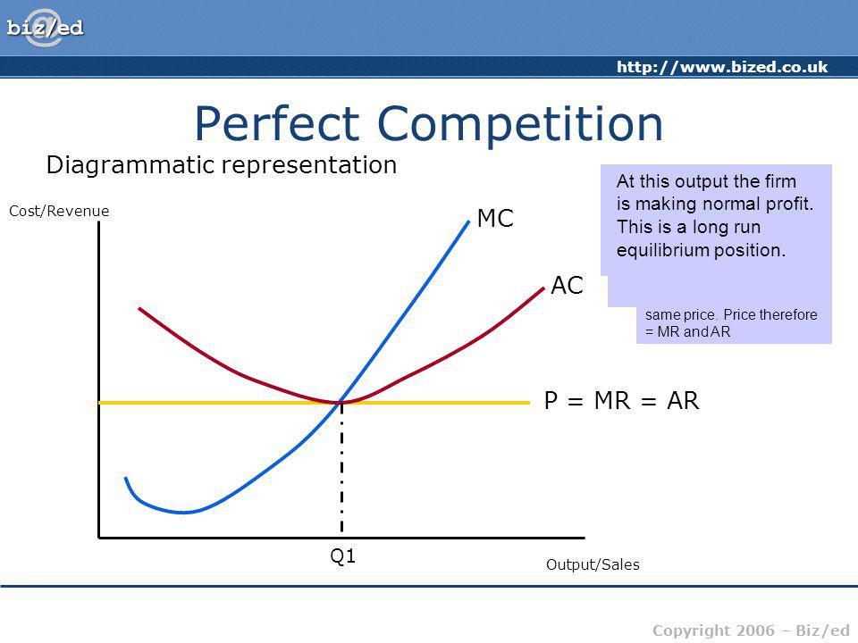 Perfect Competition Diagrammatic representation MC AC P = MR = AR
