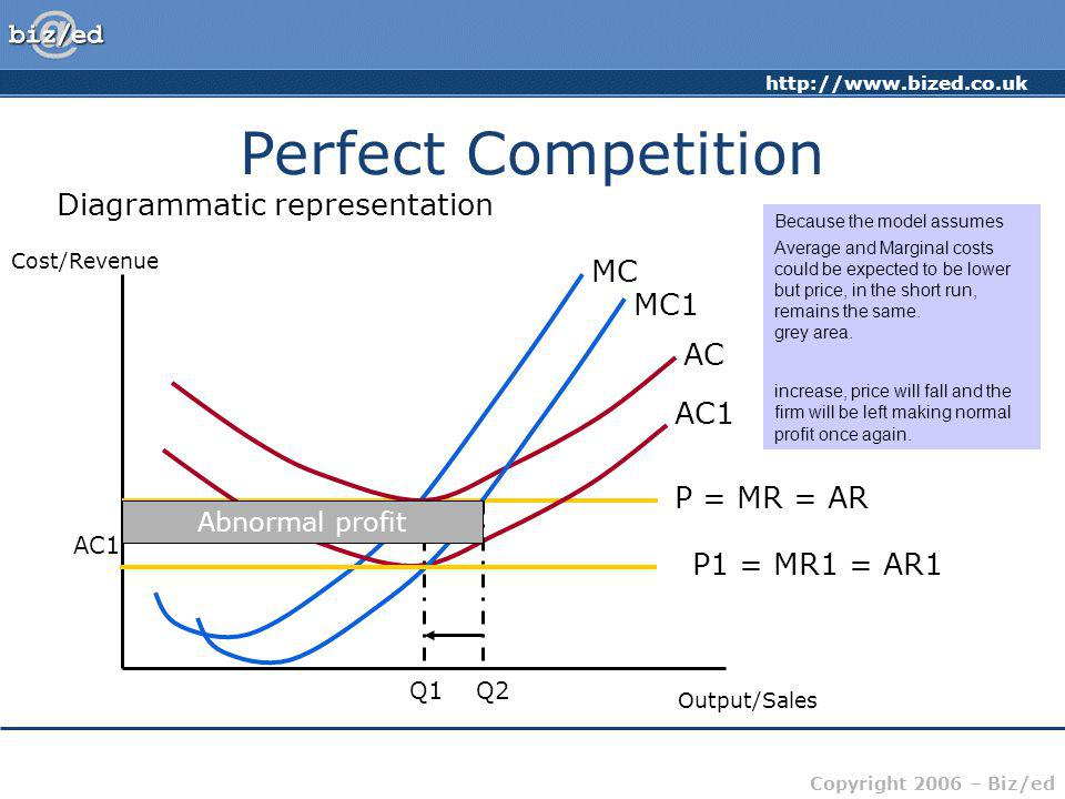 Perfect Competition Diagrammatic representation MC MC1 AC AC1