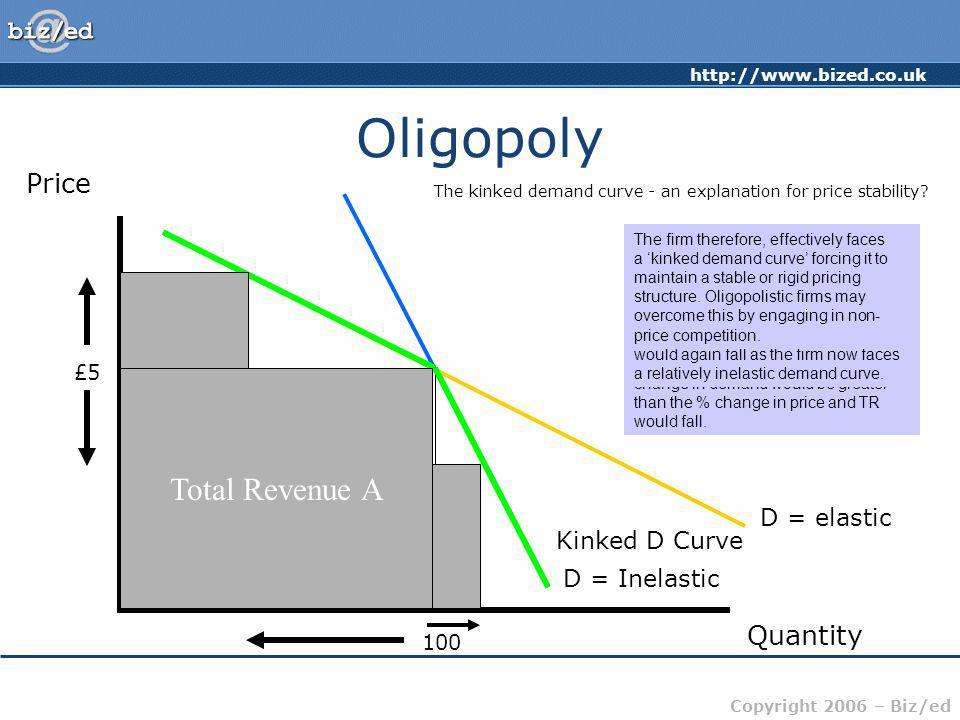 Oligopoly Total Revenue A Total Revenue A Total Revenue B Price Total
